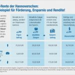 Riester Rente Gekündigt Wie Lange Dauert Auszahlung