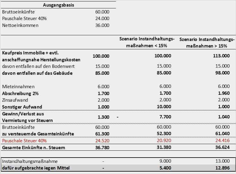 Neu Vorlage Heizkostenabrechnung Ideen   siwicadilly.com